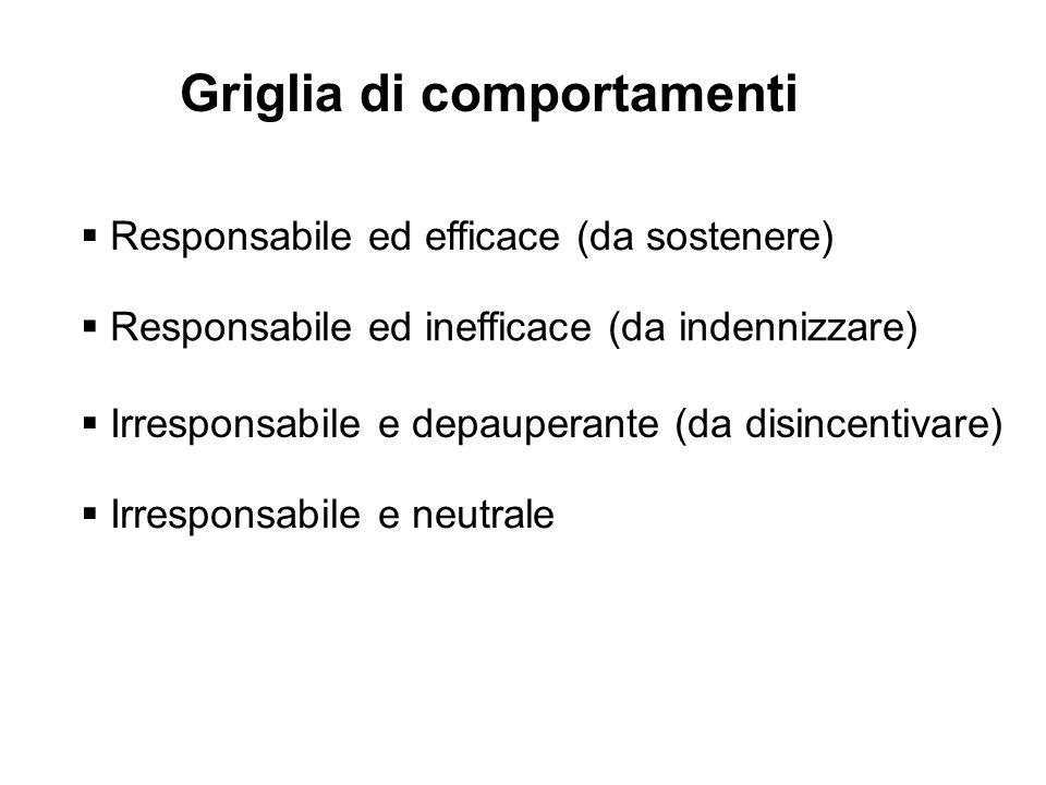Griglia di comportamenti Responsabile ed efficace (da sostenere) Responsabile ed inefficace (da indennizzare) Irresponsabile e depauperante (da disincentivare) Irresponsabile e neutrale