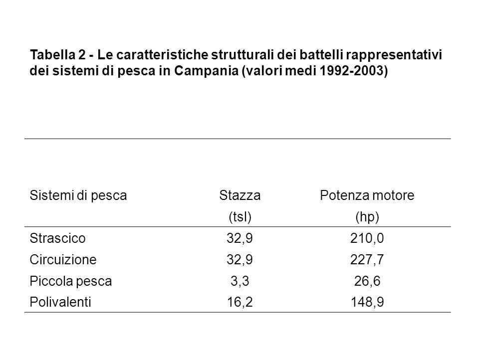 Tabella 2 - Le caratteristiche strutturali dei battelli rappresentativi dei sistemi di pesca in Campania (valori medi 1992-2003) Sistemi di pescaStazzaPotenza motore (tsl)(hp) Strascico32,9210,0 Circuizione32,9227,7 Piccola pesca3,326,6 Polivalenti16,2148,9