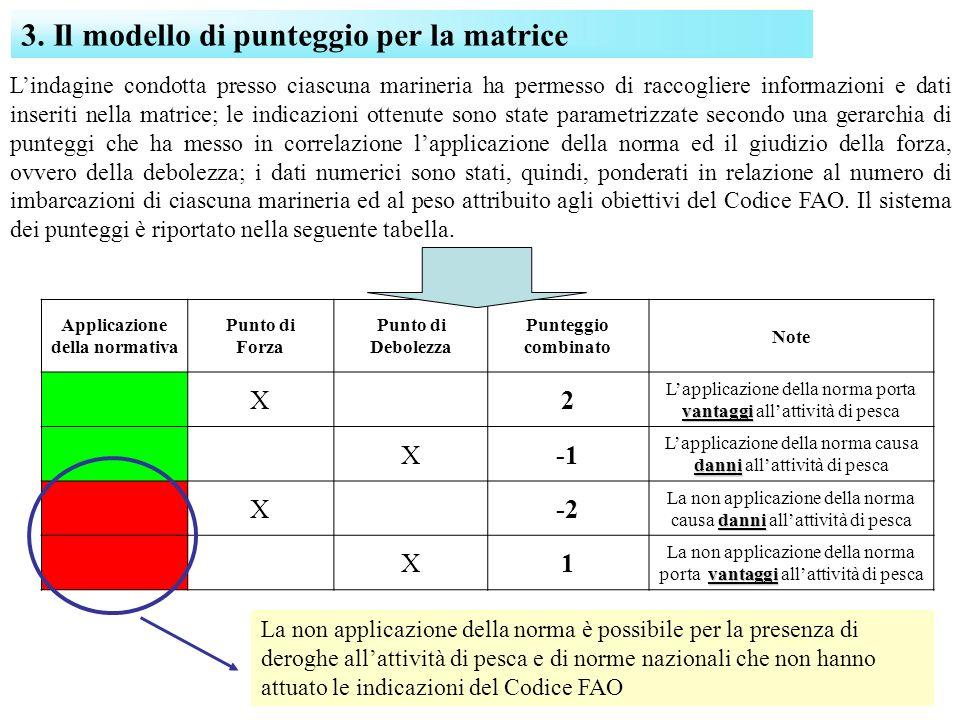 3. Il modello di punteggio per la matrice Applicazione della normativa Punto di Forza Punto di Debolezza Punteggio combinato Note X 2 vantaggi Lapplic