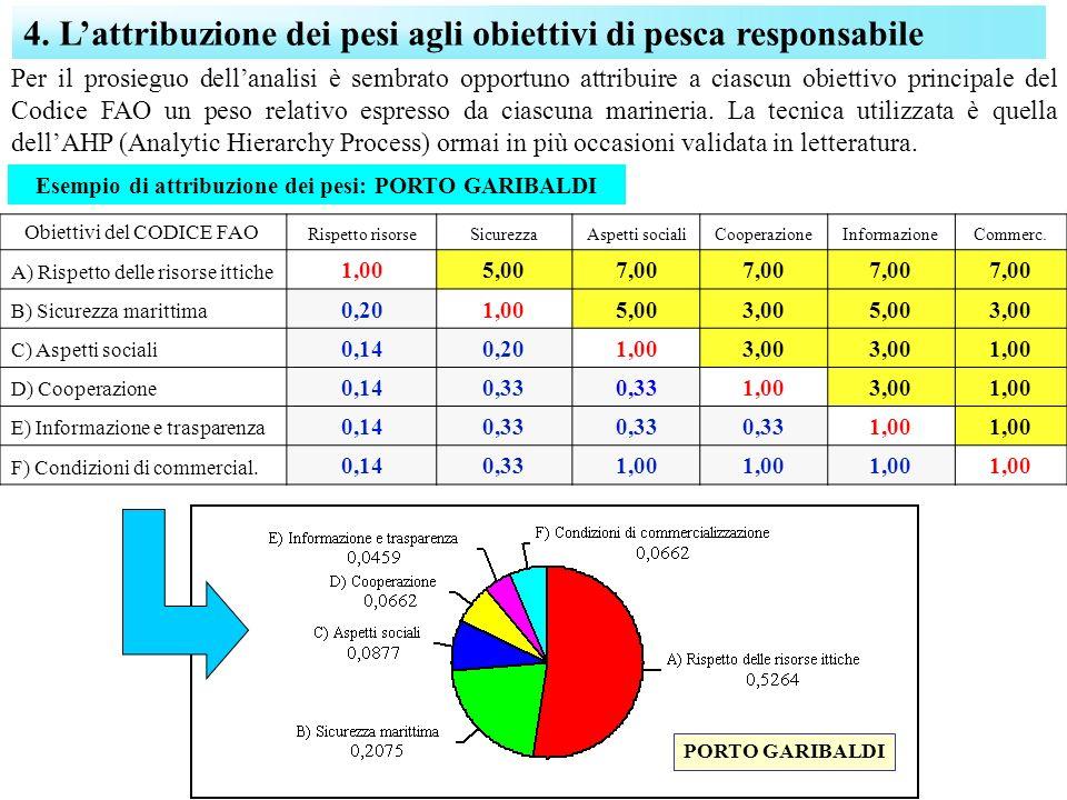 4. Lattribuzione dei pesi agli obiettivi di pesca responsabile Obiettivi del CODICE FAO Rispetto risorseSicurezzaAspetti socialiCooperazioneInformazio
