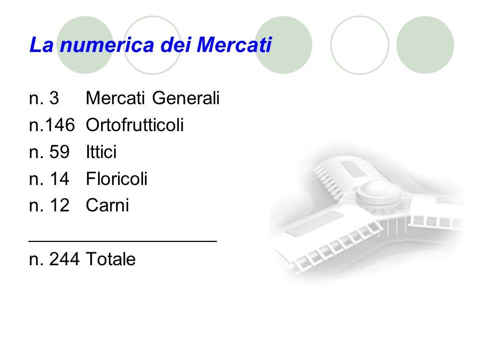 La numerica dei Mercati n. 3 Mercati Generali n.146 Ortofrutticoli n.