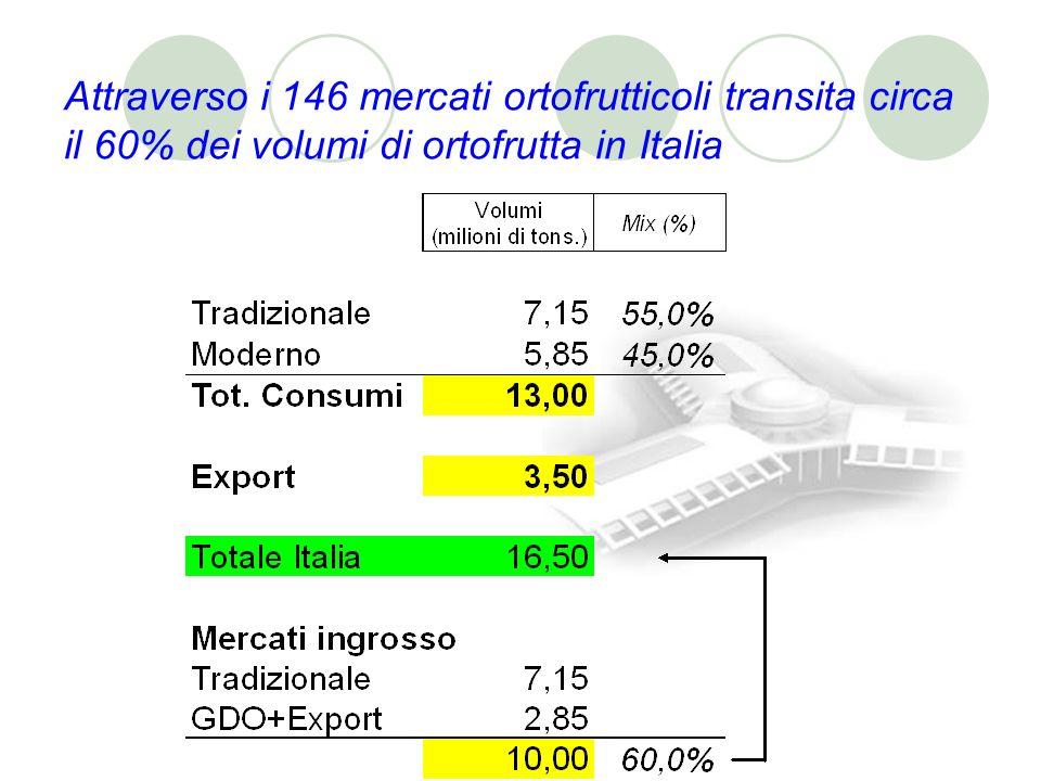 Attraverso i 146 mercati ortofrutticoli transita circa il 60% dei volumi di ortofrutta in Italia