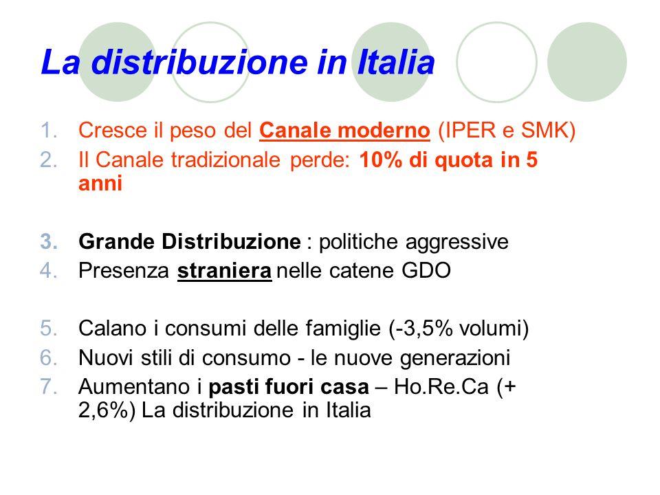La distribuzione in Italia 1.Cresce il peso del Canale moderno (IPER e SMK) 2.Il Canale tradizionale perde: 10% di quota in 5 anni 3.Grande Distribuzione : politiche aggressive 4.Presenza straniera nelle catene GDO 5.Calano i consumi delle famiglie (-3,5% volumi) 6.Nuovi stili di consumo - le nuove generazioni 7.Aumentano i pasti fuori casa – Ho.Re.Ca (+ 2,6%) La distribuzione in Italia