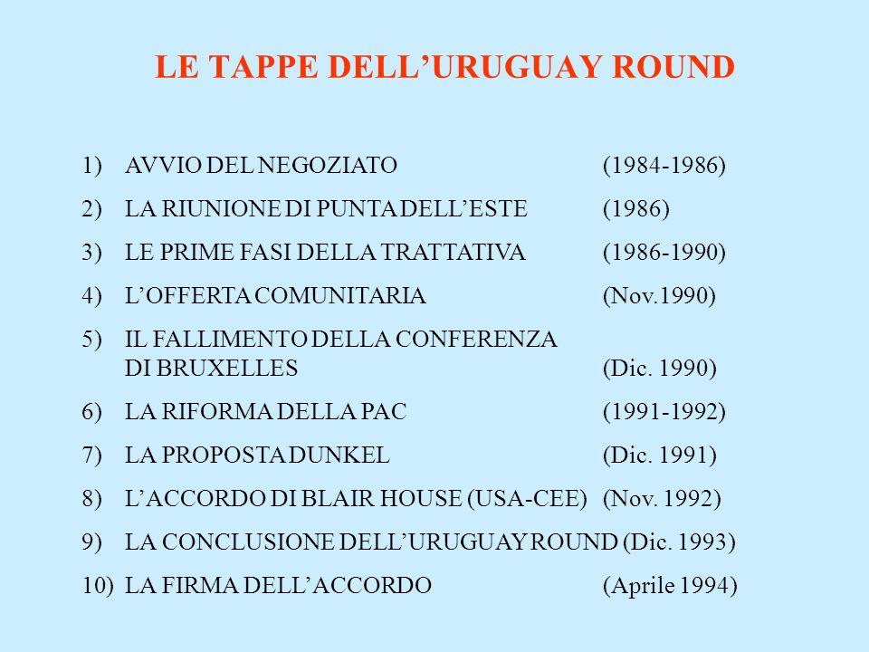 LE TAPPE DELLURUGUAY ROUND 1)AVVIO DEL NEGOZIATO (1984-1986) 2)LA RIUNIONE DI PUNTA DELLESTE (1986) 3)LE PRIME FASI DELLA TRATTATIVA (1986-1990) 4)LOF