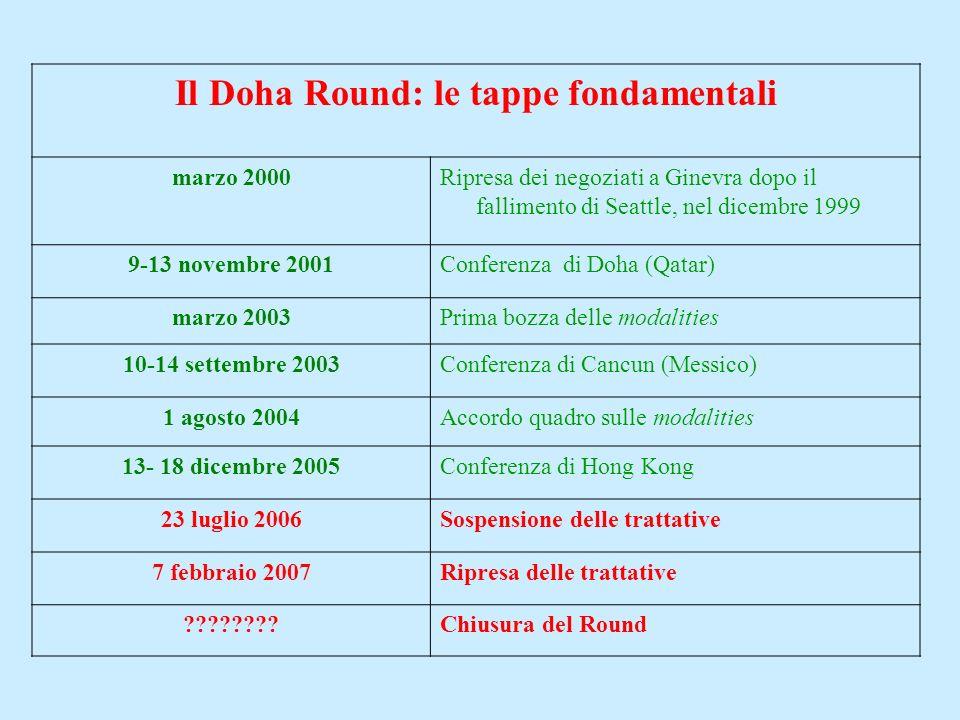 Il Doha Round: le tappe fondamentali marzo 2000Ripresa dei negoziati a Ginevra dopo il fallimento di Seattle, nel dicembre 1999 9-13 novembre 2001Conf