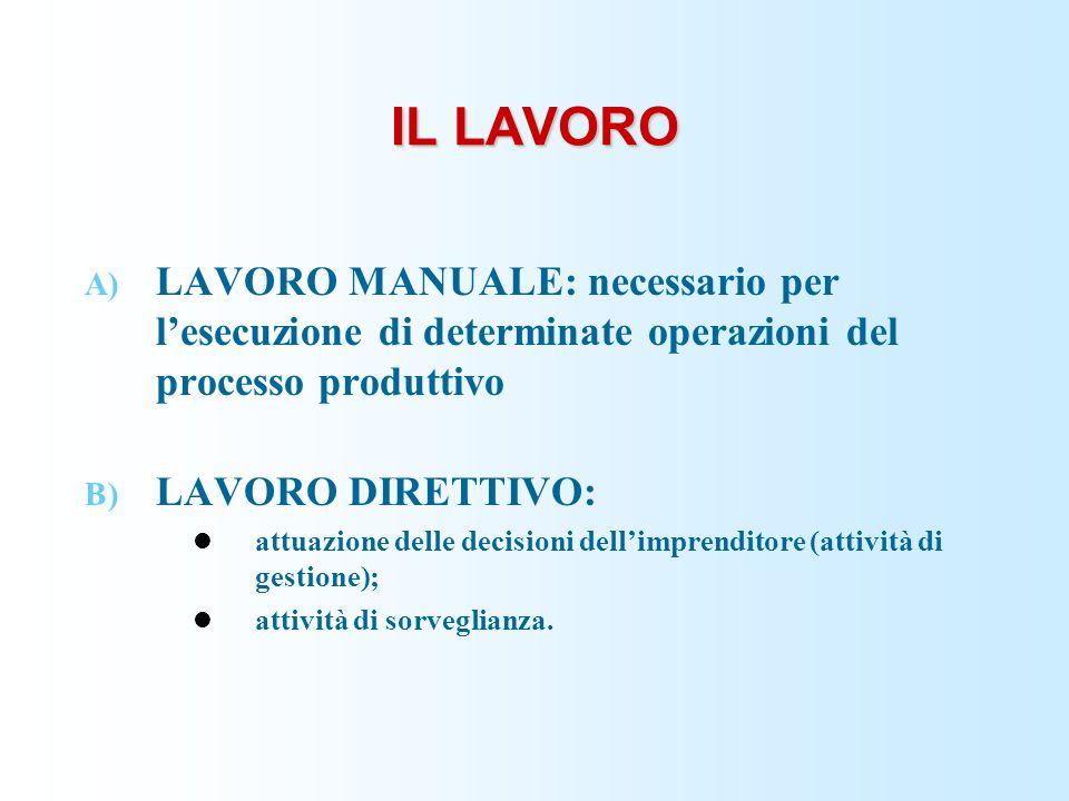 IL LAVORO A) LAVORO MANUALE: necessario per lesecuzione di determinate operazioni del processo produttivo B) LAVORO DIRETTIVO: attuazione delle decisi