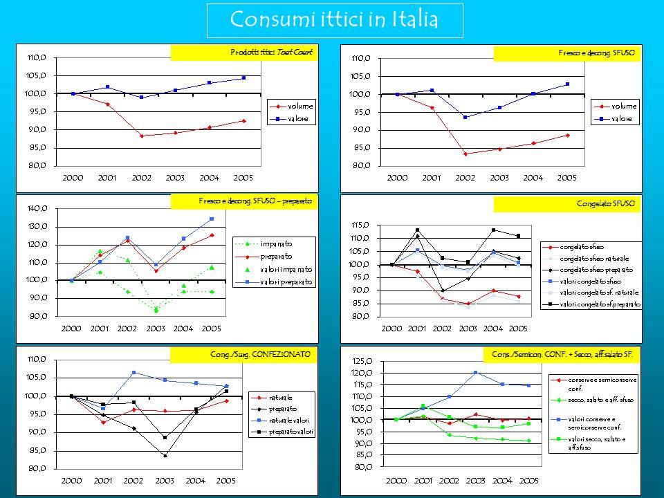 Consumi ittici in Italia Prodotti ittici Tout Court Fresco e decong.