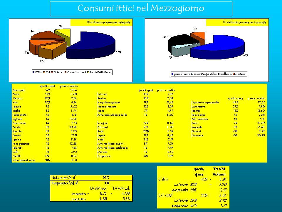 Consumi ittici nel Mezzogiorno Distribuzione spesa per categoria Distribuzione spesa per tipologia