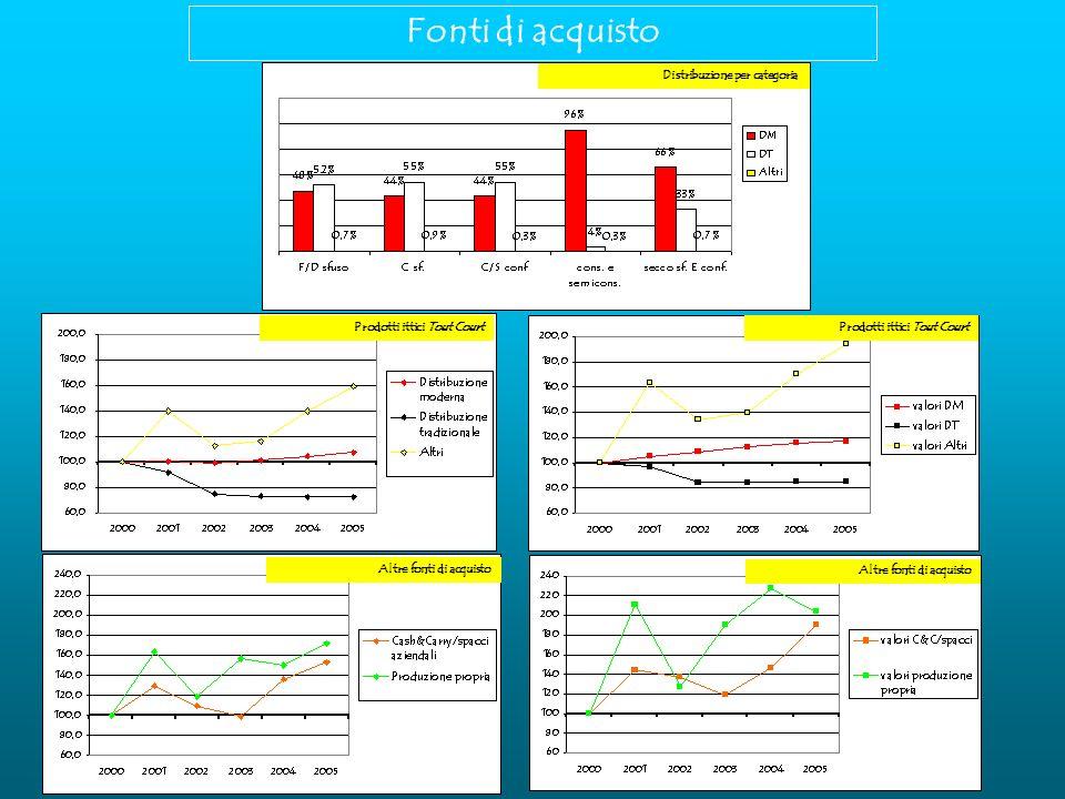 Fonti di acquisto Distribuzione per categoria Prodotti ittici Tout Court Altre fonti di acquisto