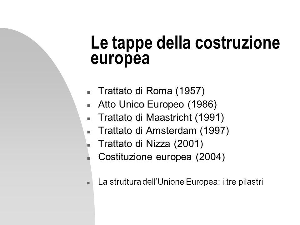 Le tappe della costruzione europea n Trattato di Roma (1957) n Atto Unico Europeo (1986) n Trattato di Maastricht (1991) n Trattato di Amsterdam (1997