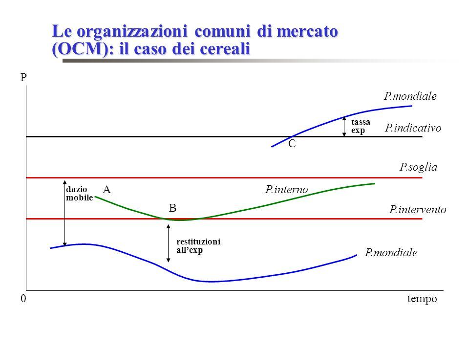 Le organizzazioni comuni di mercato (OCM): il caso dei cereali P P.indicativo P.soglia P.intervento P.mondiale P.interno dazio mobile tassa exp restituzioni allexp 0 tempo C A B