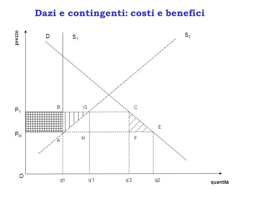 prezzo quantità q1 P1P1 PMPM A D S2S2 S1S1 GB H C F E q2 O Dazi e contingenti: costi e benefici