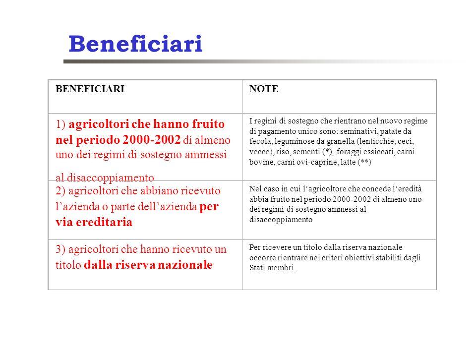 Beneficiari BENEFICIARINOTE 1) agricoltori che hanno fruito nel periodo 2000-2002 di almeno uno dei regimi di sostegno ammessi al disaccoppiamento I r
