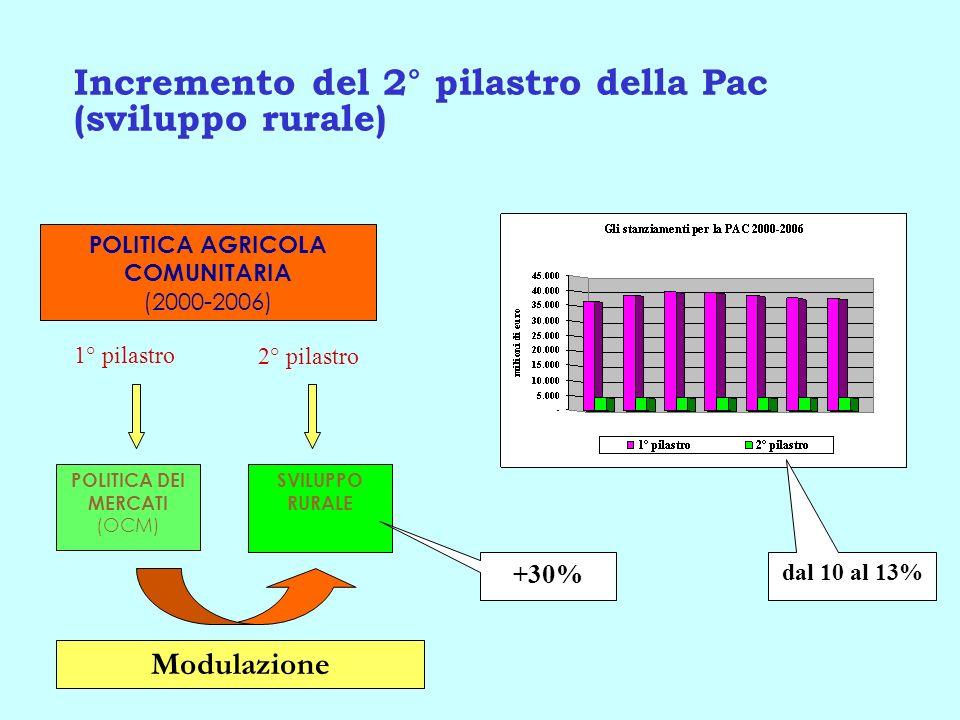 Incremento del 2° pilastro della Pac (sviluppo rurale) SVILUPPO RURALE POLITICA DEI MERCATI (OCM) POLITICA AGRICOLA COMUNITARIA (2000-2006) 1° pilastr