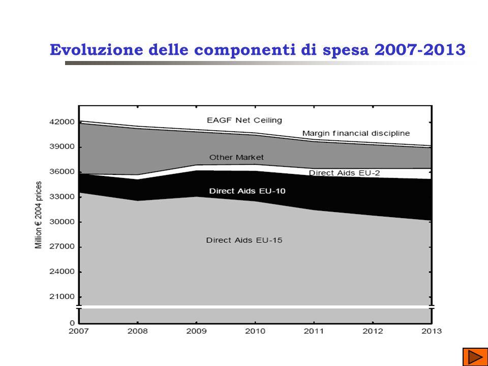 Evoluzione delle componenti di spesa 2007-2013