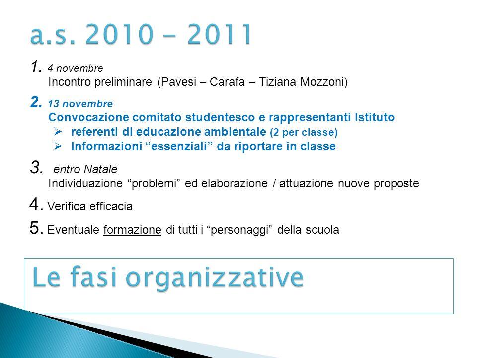 1. 4 novembre Incontro preliminare (Pavesi – Carafa – Tiziana Mozzoni) 2.