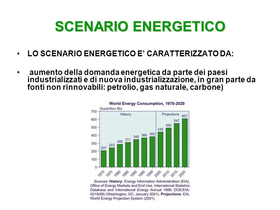 SCENARIO ENERGETICO LO SCENARIO ENERGETICO E CARATTERIZZATO DA: aumento della domanda energetica da parte dei paesi industrializzati e di nuova indust