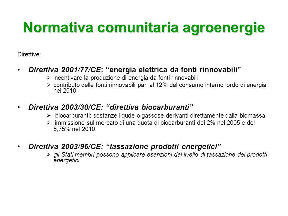 Comunicazioni Commissione Europea Libro bianco UE sulle fonti energetiche rinnovabili Prevede di raggiungere entro il 2012 la quota del 12% di energia rinnovabile nei consumi interni Piano di azione sulla biomassa (2005): promuove limpiego della biomassa con misure concernenti lapprovvigionamento, il finanziamento e la ricerca del settore biomasse settori coinvolti: riscaldamento, trasporti, produzione di elettricità vantaggi delle biomasse nel 2010: riduzione 6% importazioni energia possibile riduzione del prezzo del petrolio abbattimento emissioni carboniose di 209 milioni ton/anno aumento occupazione nelle zone rurali di 300.000
