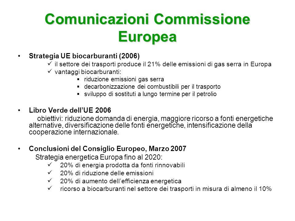 Comunicazioni Commissione Europea Strategia UE biocarburanti (2006) il settore dei trasporti produce il 21% delle emissioni di gas serra in Europa van