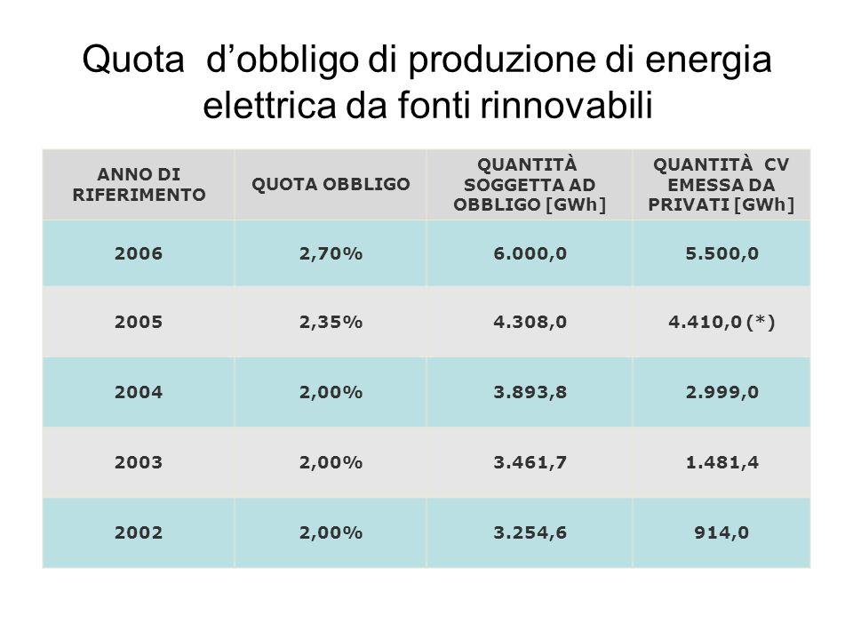 Quota dobbligo di produzione di energia elettrica da fonti rinnovabili ANNO DI RIFERIMENTO QUOTA OBBLIGO QUANTITÀ SOGGETTA AD OBBLIGO [GWh] QUANTITÀ C