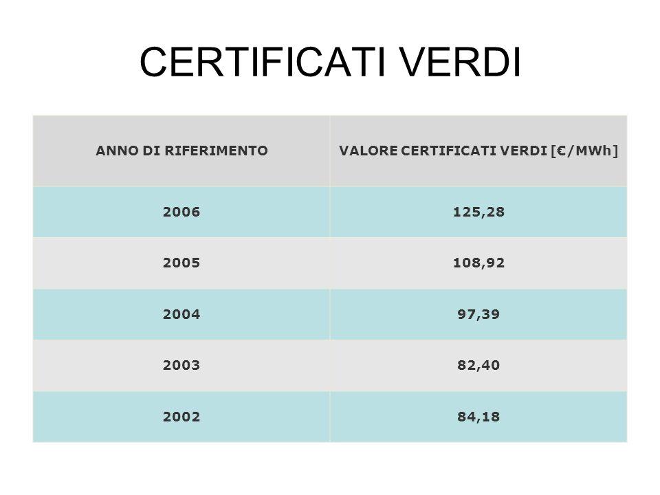 CERTIFICATI VERDI ANNO DI RIFERIMENTOVALORE CERTIFICATI VERDI [/MWh] 2006125,28 2005108,92 200497,39 200382,40 200284,18
