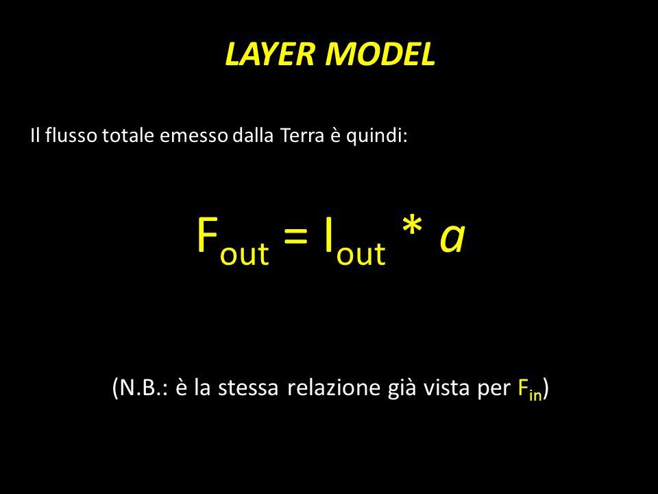 LAYER MODEL Il flusso totale emesso dalla Terra è quindi: F out = I out * a (N.B.: è la stessa relazione già vista per F in )