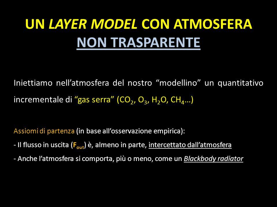 UN LAYER MODEL CON ATMOSFERA NON TRASPARENTE Iniettiamo nellatmosfera del nostro modellino un quantitativo incrementale di gas serra (CO 2, O 3, H 2 O