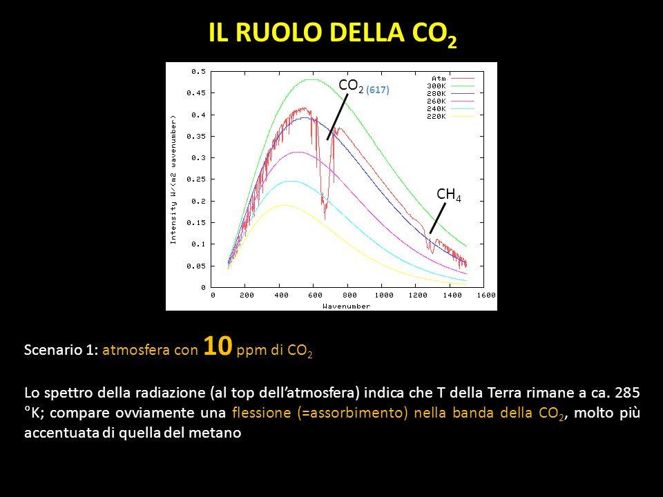 IL RUOLO DELLA CO 2 Scenario 1: atmosfera con 10 ppm di CO 2 Lo spettro della radiazione (al top dellatmosfera) indica che T della Terra rimane a ca.