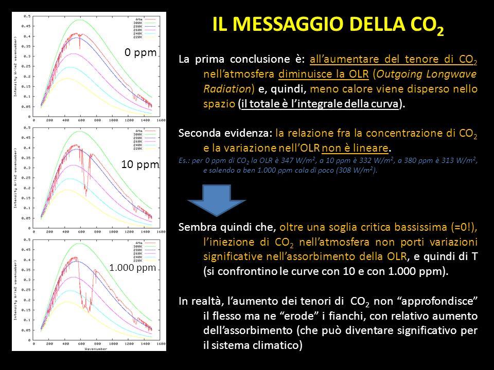 IL MESSAGGIO DELLA CO 2 La prima conclusione è: allaumentare del tenore di CO 2 nellatmosfera diminuisce la OLR (Outgoing Longwave Radiation) e, quind