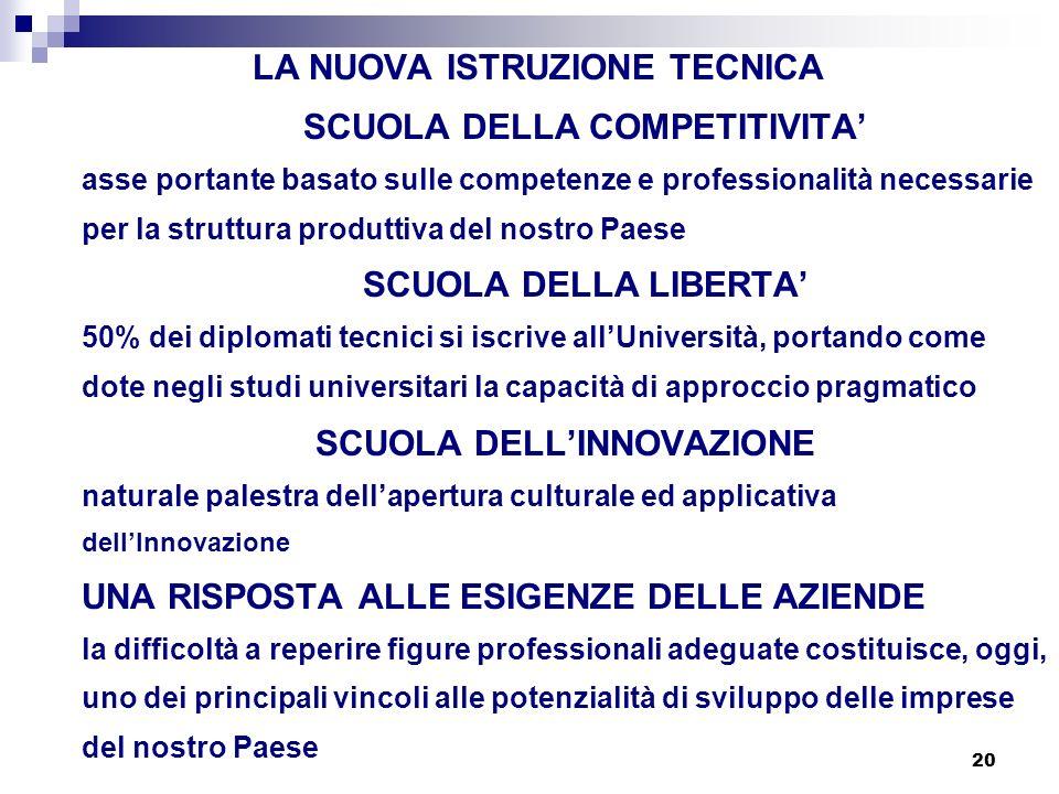 20 LA NUOVA ISTRUZIONE TECNICA SCUOLA DELLA COMPETITIVITA asse portante basato sulle competenze e professionalità necessarie per la struttura produtti