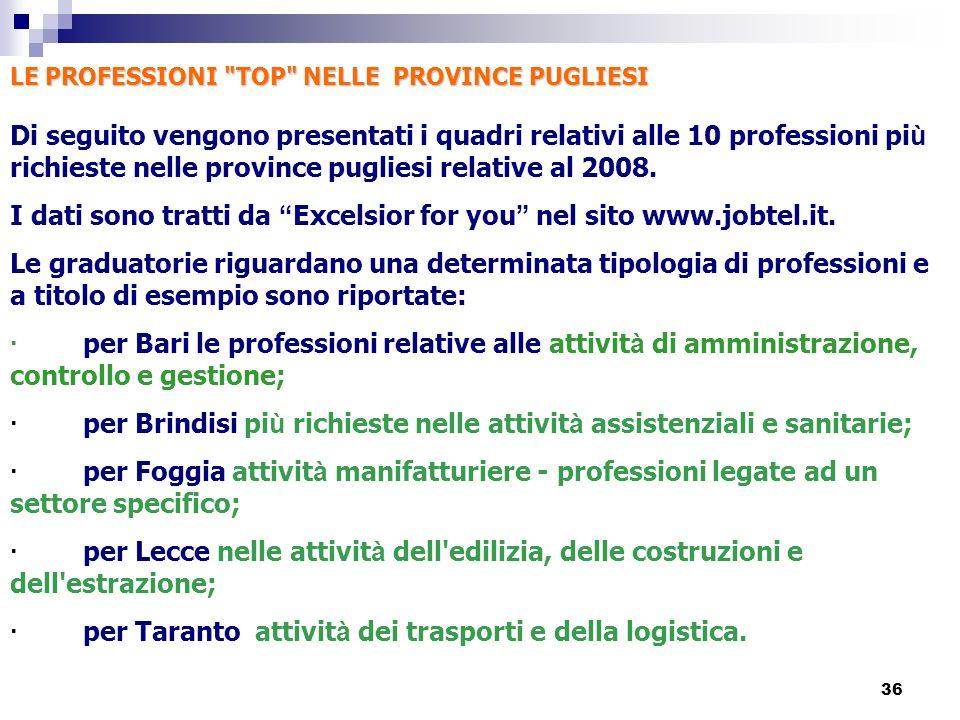 36 LE PROFESSIONI TOP NELLE PROVINCE PUGLIESI LE PROFESSIONI TOP NELLE PROVINCE PUGLIESI Di seguito vengono presentati i quadri relativi alle 10 professioni pi ù richieste nelle province pugliesi relative al 2008.