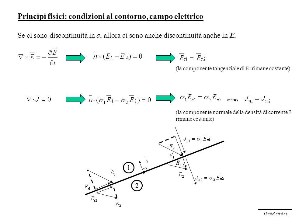 Geoelettrica Principi fisici: condizioni al contorno, campo elettrico Se ci sono discontinuità in σ, allora ci sono anche discontinuità anche in E. (l