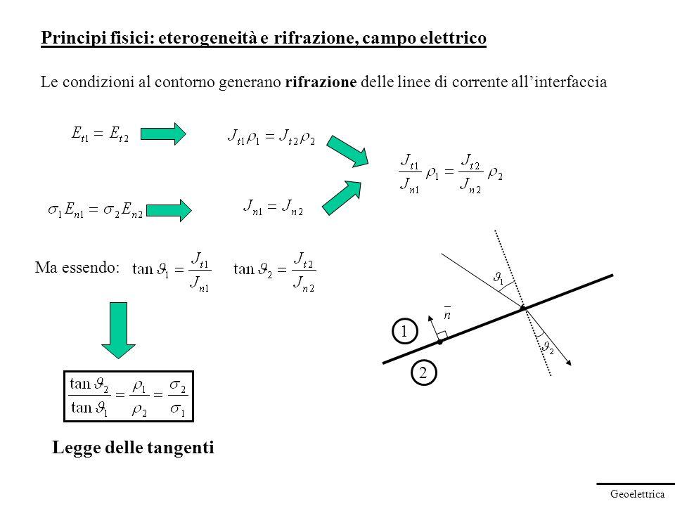Geoelettrica Principi fisici: eterogeneità e rifrazione, campo elettrico Le condizioni al contorno generano rifrazione delle linee di corrente allinte