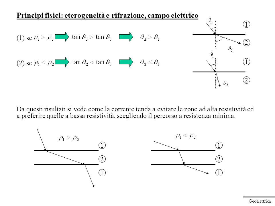 Geoelettrica Principi fisici: eterogeneità e rifrazione, campo elettrico (1) se (2) se Da questi risultati si vede come la corrente tenda a evitare le
