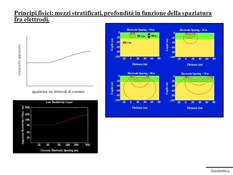 Geoelettrica Principi fisici: mezzi stratificati, profondità in funzione della spaziatura fra elettrodi. spaziatura tra elettrodi di corrente resistiv