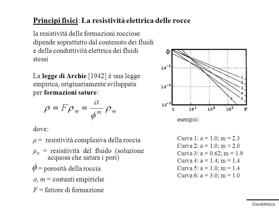 Geoelettrica Principi fisici: La resistività elettrica delle rocce Nel caso più generale la legge di Archie [1942] si può estendere a formazioni parzialmente sature in acqua dove: S = saturazione in acqua = V w /V por n = costante empirica di solito = 2 Nota che la legge di Archie si può esprimere anche in termini di conduttività elettrica: Ove σ g identifica, se presente, la conduttività elettrica delle superfici dei grani (p.es.