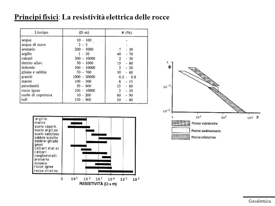 Geoelettrica Principi fisici: Elettrodo singolo in mezzo stratificato Data la simmetria del problema, vale lequazione di Laplace in coordinate cilindriche: La soluzione si trova per separazione di variabili, per cui il potenziale nello stesso strato j è dato in generale nella forma: Sottoposto a condizioni alle interfacce: Con n strati si hanno 2n+2 equazioni in 2n+2 incognite ρ1ρ1 ρ2ρ2 ρ3ρ3 ρ n-1 ρnρn......