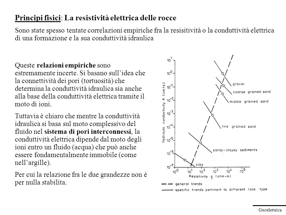 Geoelettrica Principi fisici: La resistività elettrica delle rocce Sono state spesso tentate correlazioni empiriche fra la resisitività o la conduttiv