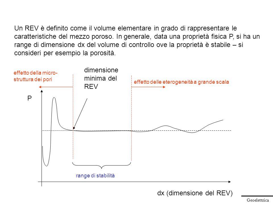 Geoelettrica Un REV è definito come il volume elementare in grado di rappresentare le caratteristiche del mezzo poroso. In generale, data una propriet