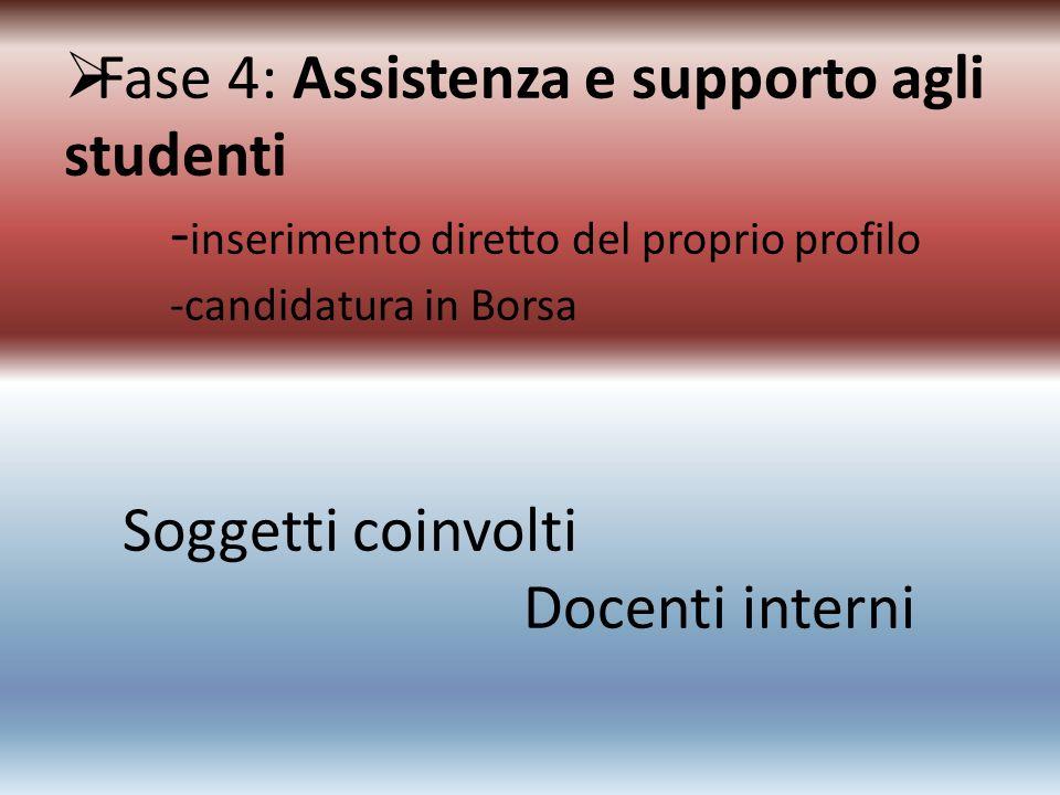 Fase 4: Assistenza e supporto agli studenti - inserimento diretto del proprio profilo -candidatura in Borsa Soggetti coinvolti Docenti interni