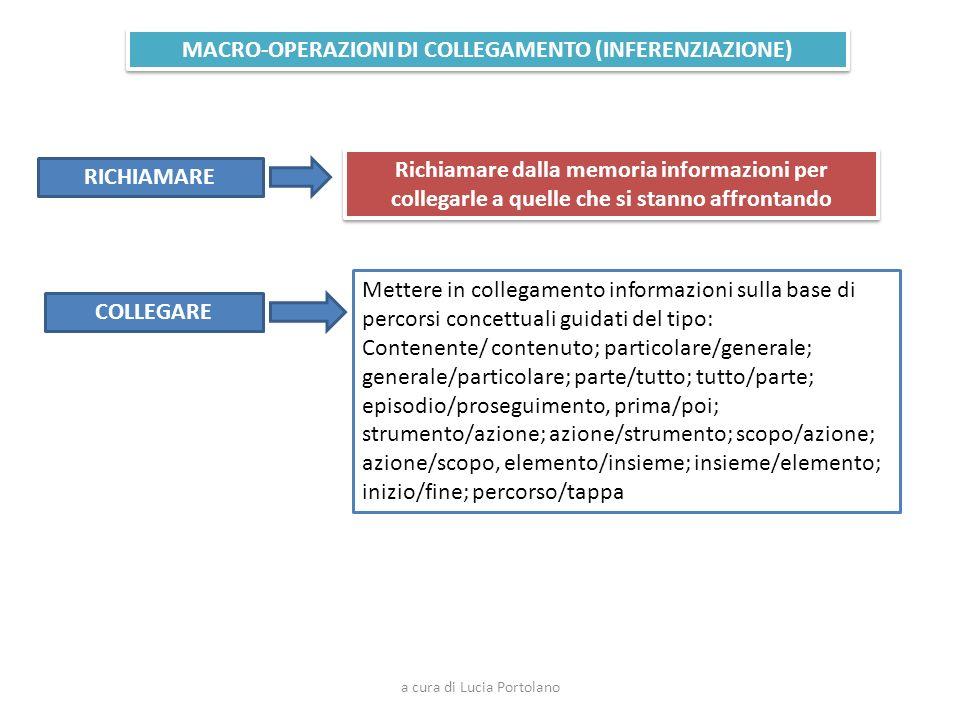 MACRO-OPERAZIONI DI COLLEGAMENTO (INFERENZIAZIONE) RICHIAMARE Richiamare dalla memoria informazioni per collegarle a quelle che si stanno affrontando