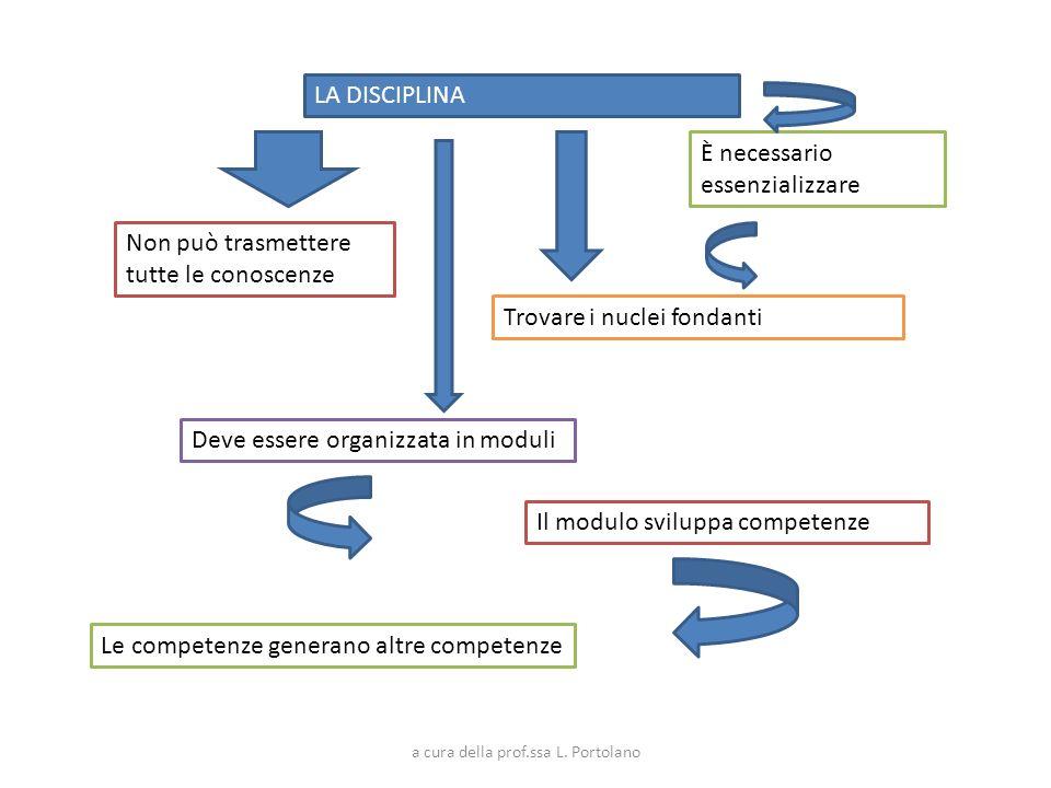 LA DISCIPLINA Non può trasmettere tutte le conoscenze È necessario essenzializzare Trovare i nuclei fondanti Deve essere organizzata in moduli Il modu