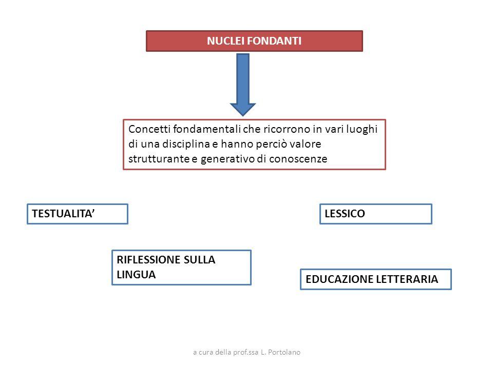 NUCLEI FONDANTI Concetti fondamentali che ricorrono in vari luoghi di una disciplina e hanno perciò valore strutturante e generativo di conoscenze TES