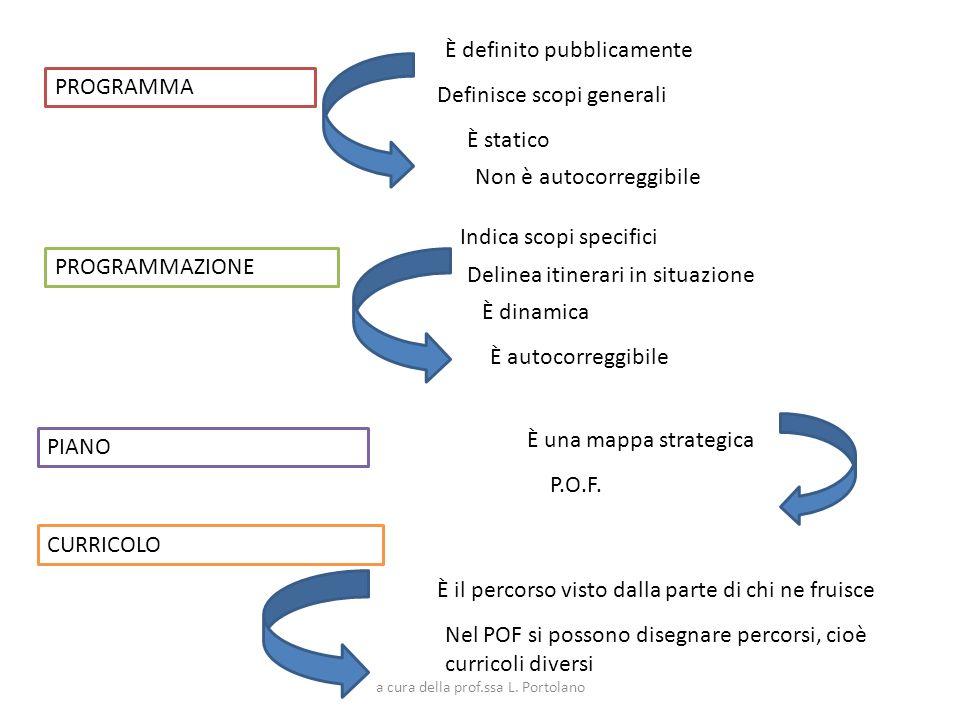 PROGRAMMA PROGRAMMAZIONE PIANO CURRICOLO È definito pubblicamente È statico Definisce scopi generali Non è autocorreggibile Indica scopi specifici Del
