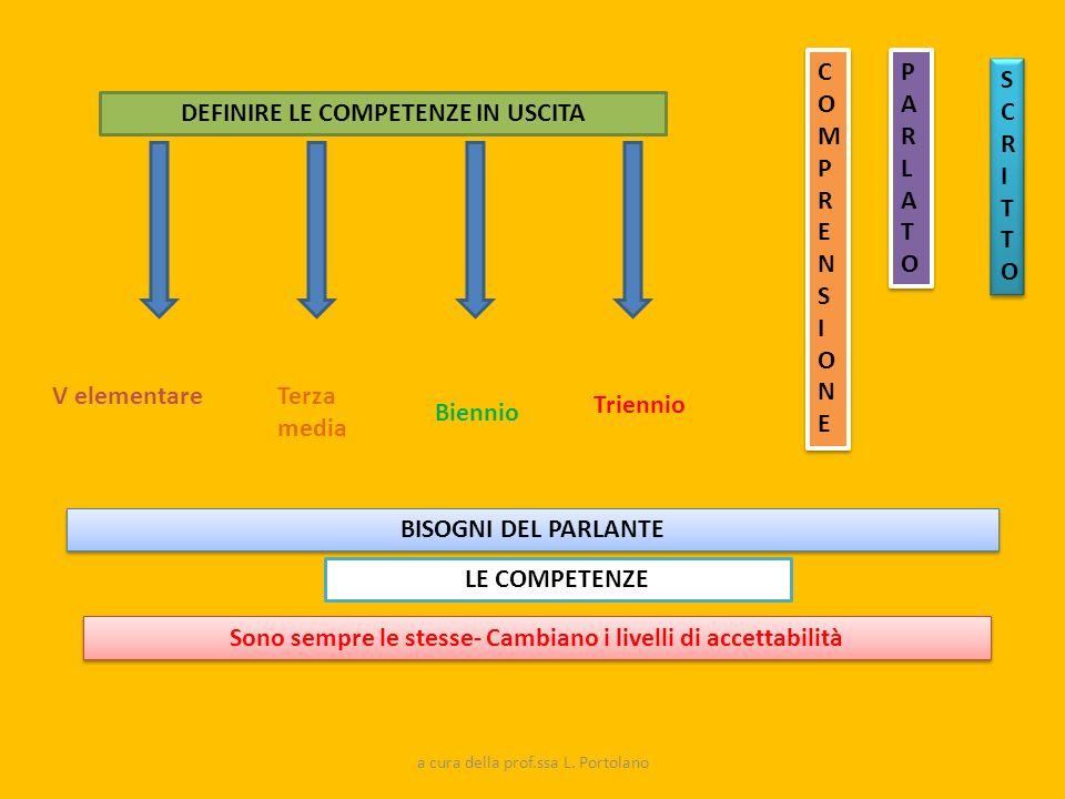 DEFINIRE LE COMPETENZE IN USCITA V elementareTerza media Biennio Triennio Sono sempre le stesse- Cambiano i livelli di accettabilità COMPRENSIONECOMPR