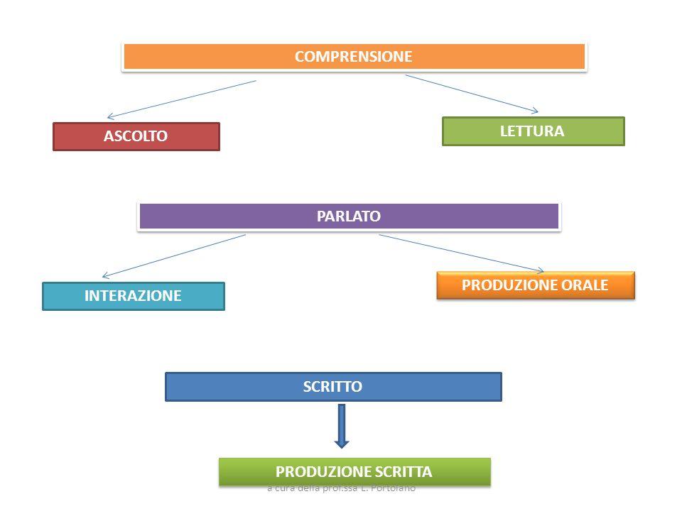COMPRENSIONE ASCOLTO LETTURA PARLATO INTERAZIONE PRODUZIONE ORALE SCRITTO PRODUZIONE SCRITTA a cura della prof.ssa L. Portolano