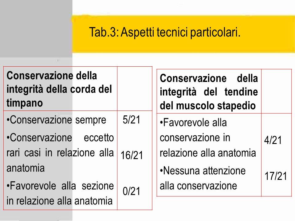 Tab.3: Aspetti tecnici particolari. Conservazione della integrità della corda del timpano Conservazione sempre Conservazione eccetto rari casi in rela