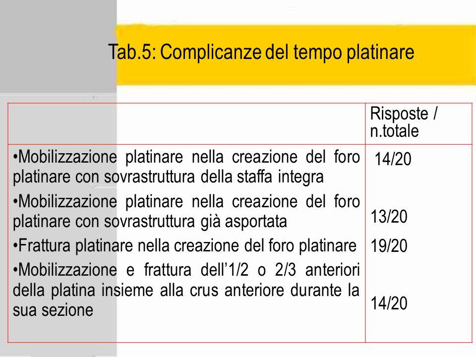 Tab.5: Complicanze del tempo platinare Risposte / n.totale Mobilizzazione platinare nella creazione del foro platinare con sovrastruttura della staffa