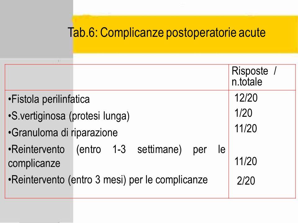 Tab.6: Complicanze postoperatorie acute Risposte / n.totale Fistola perilinfatica S.vertiginosa (protesi lunga) Granuloma di riparazione Reintervento