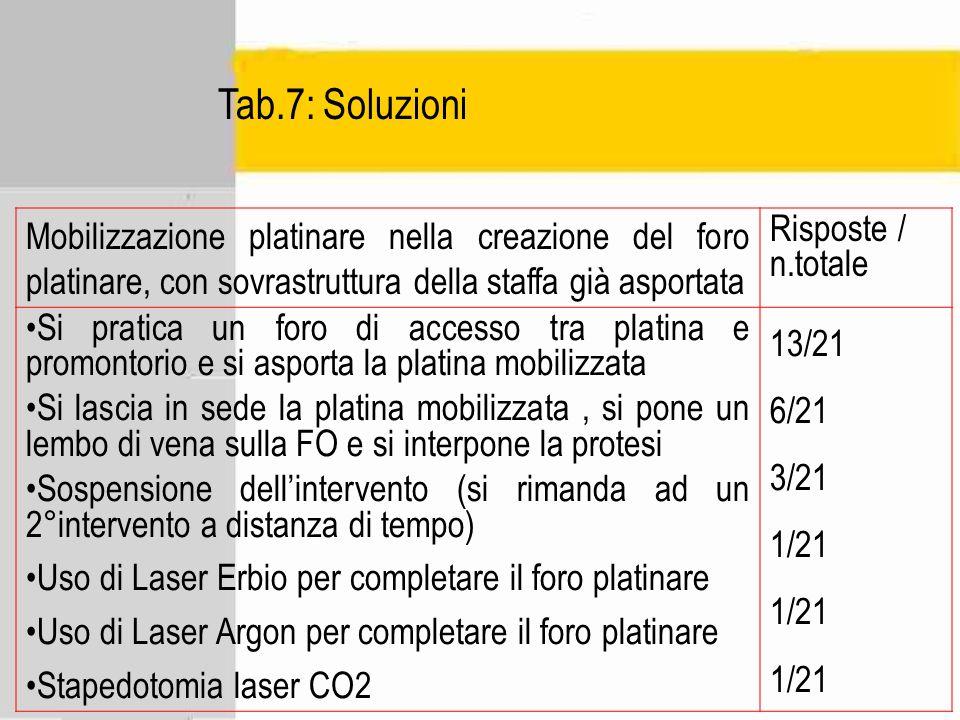 Tab.7: Soluzioni Mobilizzazione platinare nella creazione del foro platinare, con sovrastruttura della staffa già asportata Risposte / n.totale Si pra